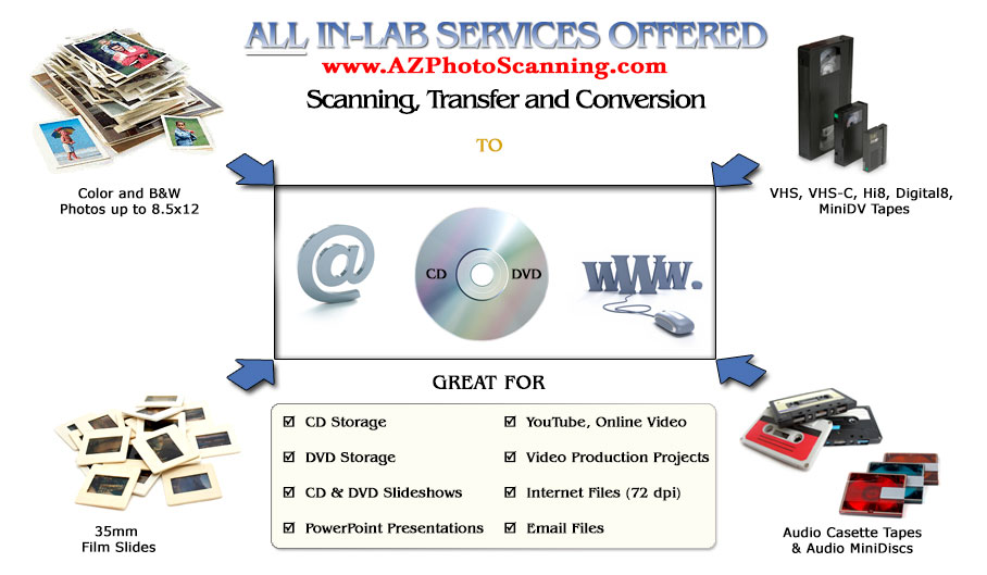 photo-scanning-conversion-transfer-services